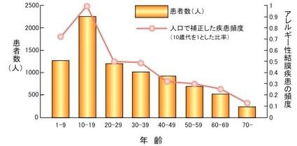 アレルギー性結膜炎の年齢分布