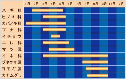 花粉の種類別飛散時期(関東地方)