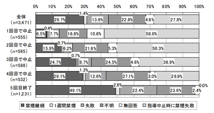 厚生労働省:ニコチン依存症管理料算定保険医療機関における禁煙成功率の実態調査(平成21年度)