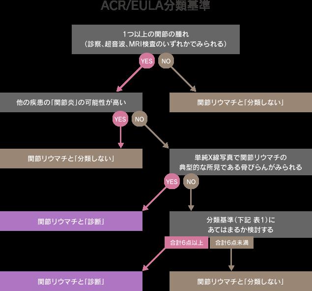 ACR/EULA分類基準