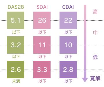 疾患活動性評価指標の見方